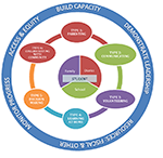 SMMUSD Family Engagement Framework