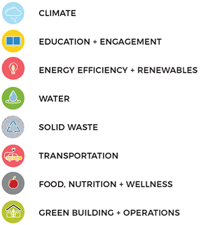 The Sustainability Plan is organized into eight sustainability focus areas